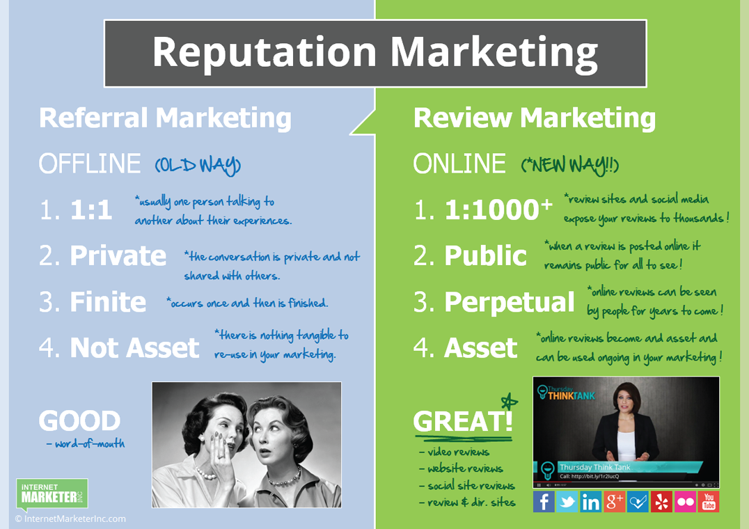 Referral Marketing vs Review Marketing