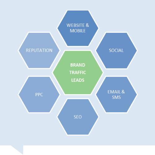 Internet Marketing Service Matrix
